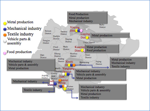 Clear Cluster of Industry